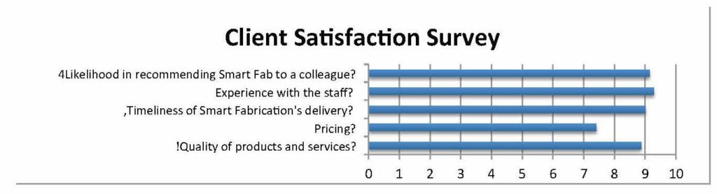 Client Satisfaction Survey Aug 2016 Sheet1_Page_1