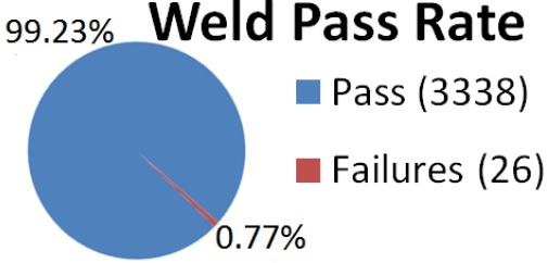 weld_pass_rate